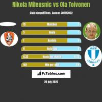 Nikola Mileusnic vs Ola Toivonen h2h player stats