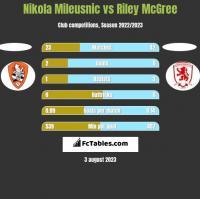 Nikola Mileusnic vs Riley McGree h2h player stats