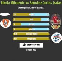 Nikola Mileusnic vs Sanchez Cortes Isaias h2h player stats