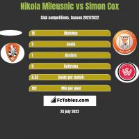 Nikola Mileusnic vs Simon Cox h2h player stats