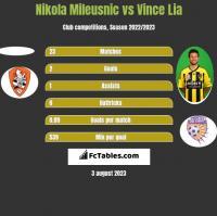 Nikola Mileusnic vs Vince Lia h2h player stats