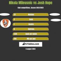 Nikola Mileusnic vs Josh Hope h2h player stats