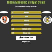 Nikola Mileusnic vs Ryan Strain h2h player stats