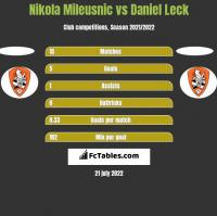 Nikola Mileusnic vs Daniel Leck h2h player stats