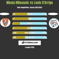 Nikola Mileusnic vs Louis D'Arrigo h2h player stats