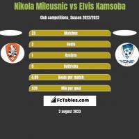 Nikola Mileusnic vs Elvis Kamsoba h2h player stats