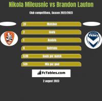 Nikola Mileusnic vs Brandon Lauton h2h player stats