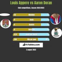 Louis Appere vs Aaron Doran h2h player stats