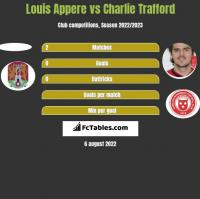 Louis Appere vs Charlie Trafford h2h player stats