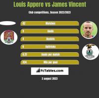Louis Appere vs James Vincent h2h player stats