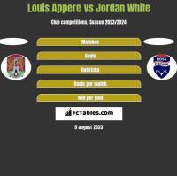 Louis Appere vs Jordan White h2h player stats