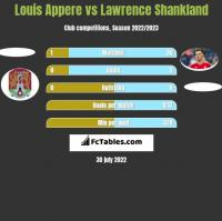 Louis Appere vs Lawrence Shankland h2h player stats
