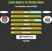 Louis Appere vs Declan Glass h2h player stats