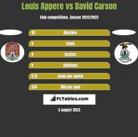 Louis Appere vs David Carson h2h player stats