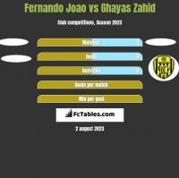 Fernando Joao vs Ghayas Zahid h2h player stats