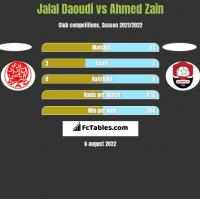 Jalal Daoudi vs Ahmed Zain h2h player stats