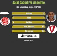 Jalal Daoudi vs Anselmo h2h player stats