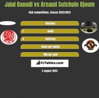 Jalal Daoudi vs Arnaud Djoum h2h player stats
