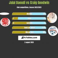 Jalal Daoudi vs Craig Goodwin h2h player stats
