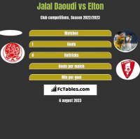 Jalal Daoudi vs Elton h2h player stats