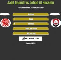 Jalal Daoudi vs Jehad Al Hussein h2h player stats