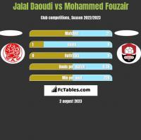 Jalal Daoudi vs Mohammed Fouzair h2h player stats