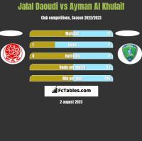Jalal Daoudi vs Ayman Al Khulaif h2h player stats