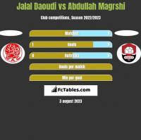 Jalal Daoudi vs Abdullah Magrshi h2h player stats