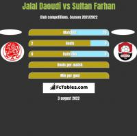Jalal Daoudi vs Sultan Farhan h2h player stats