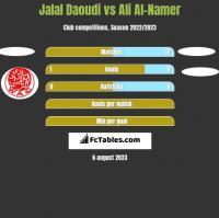 Jalal Daoudi vs Ali Al-Namer h2h player stats