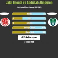 Jalal Daoudi vs Abdullah Almogren h2h player stats