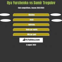 Ilya Yurchenko vs Damir Tregulov h2h player stats
