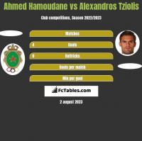 Ahmed Hamoudane vs Alexandros Tziolis h2h player stats