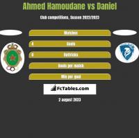 Ahmed Hamoudane vs Daniel h2h player stats