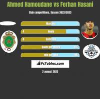 Ahmed Hamoudane vs Ferhan Hasani h2h player stats