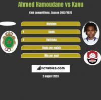 Ahmed Hamoudane vs Kanu h2h player stats