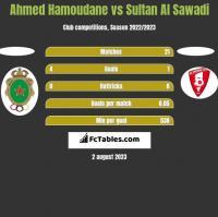 Ahmed Hamoudane vs Sultan Al Sawadi h2h player stats