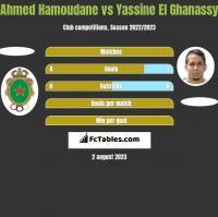 Ahmed Hamoudane vs Yassine El Ghanassy h2h player stats