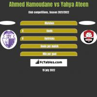 Ahmed Hamoudane vs Yahya Ateen h2h player stats
