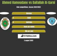 Ahmed Hamoudane vs Daifallah Al-Qarni h2h player stats