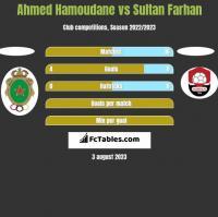 Ahmed Hamoudane vs Sultan Farhan h2h player stats