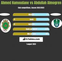 Ahmed Hamoudane vs Abdullah Almogren h2h player stats