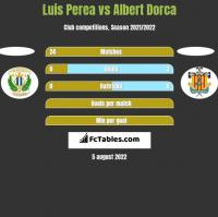 Luis Perea vs Albert Dorca h2h player stats