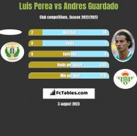 Luis Perea vs Andres Guardado h2h player stats