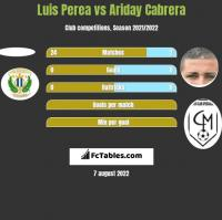 Luis Perea vs Ariday Cabrera h2h player stats