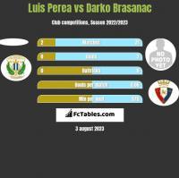 Luis Perea vs Darko Brasanac h2h player stats