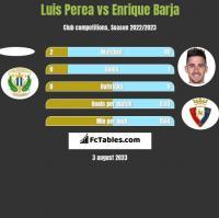 Luis Perea vs Enrique Barja h2h player stats