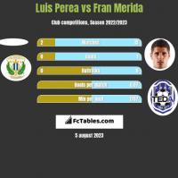 Luis Perea vs Fran Merida h2h player stats