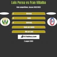 Luis Perea vs Fran Villalba h2h player stats