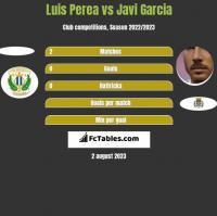 Luis Perea vs Javi Garcia h2h player stats